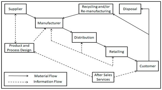 sustainability-12-10438-g001-550.jpg