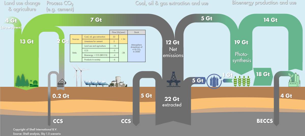 Pathways to 1.5°C – Shell Climate Change